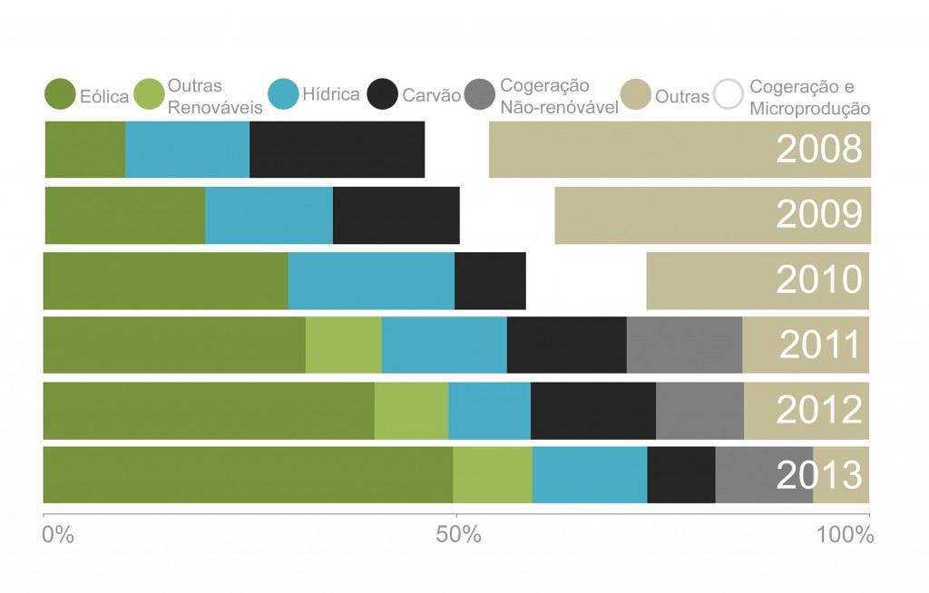Repartição por tecnologia da energia consumida através EDP Serviço Universal de 2008 a 2013.