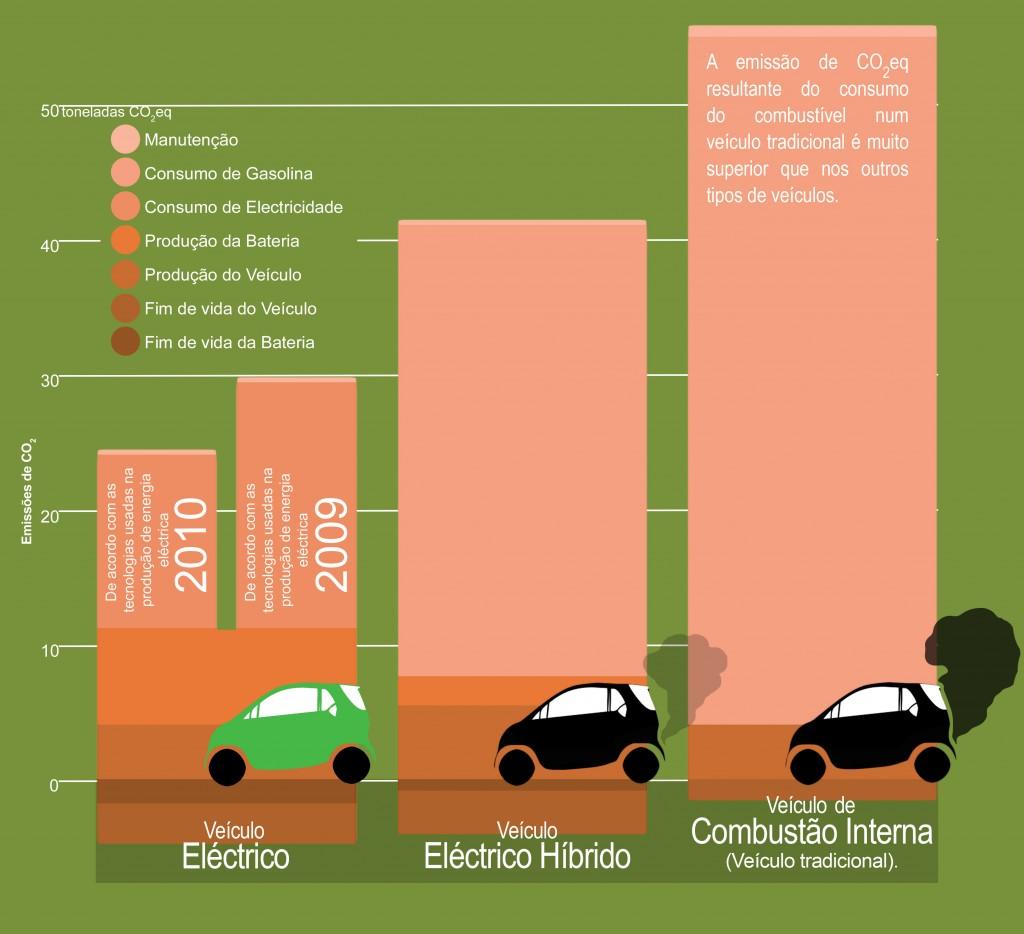 CO2eq é a unidade mais utilizada para medir a quantidade de gases de efeito de estufa, em termos equivalentes da quantidade de dióxido de carbono (CO2). Serve para medir as emissões de diversos gases de efeito estufa baseado na quantidade de dióxido de carbono que teria o mesmo potencial de aquecimento global. Por exemplo o metano (CH4) tem um Potencial de Aquecimento Global 21 vezes superior ao CO2, ou seja a emissão de 1 Kg de CH4 é o equivalente a emitir 21 Kg de CO2, em termos de aquecimento global. Já o óxido nitroso (N2O) tem um Potencial de Aquecimento Global à volta de 300 vezes superior ao CO2, ou seja 1 Kg de N2O são 300 Kg CO2eq. Simulações pressupondo 80% de reciclagem dos materiais em fim de vida.